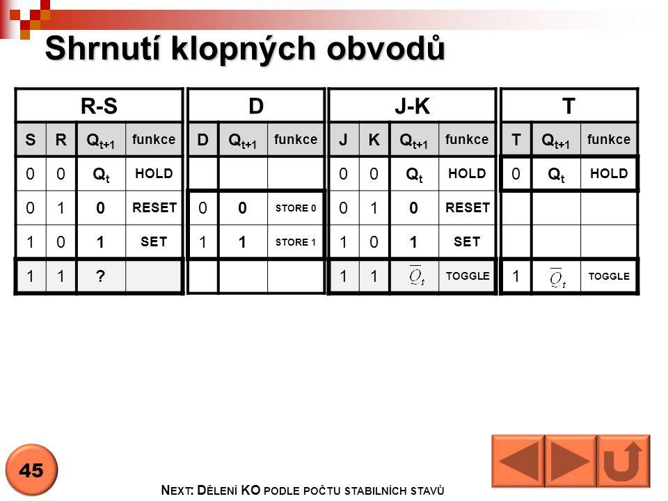 Shrnutí klopných obvodů R-S SRQ t+1 funkce 00QtQt HOLD 010 RESET 101 SET 11? D DQ t+1 funkce 00 STORE 0 11 STORE 1 J-K JKQ t+1 funkce 00QtQt HOLD 010