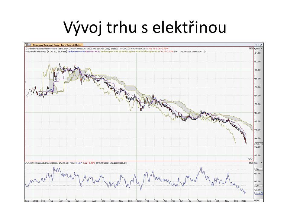 • OVERSUPPLIED • Odchod spec traderů – snížená likvidita • Změna fundamentů • Dříve na dlouhém konci paliva a macro + později uměle vytvořený trh emisních povolenek • Dnes počasí (slunce, vítr, voda) a emisní povolenky • Dark spread a spark spread = povolenky protože cena uhlí a plynu víceméně stabilní (dovolte jistou míru abstrakce ) • Trh s elektřinou – trh s počasím a politikou