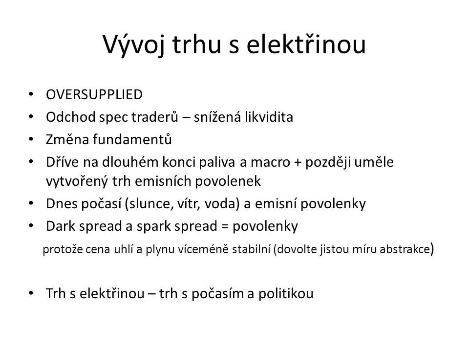 Vývoj trhu s elektřinou • 2012 delivery eex 42.6 €/MWh 21.1.