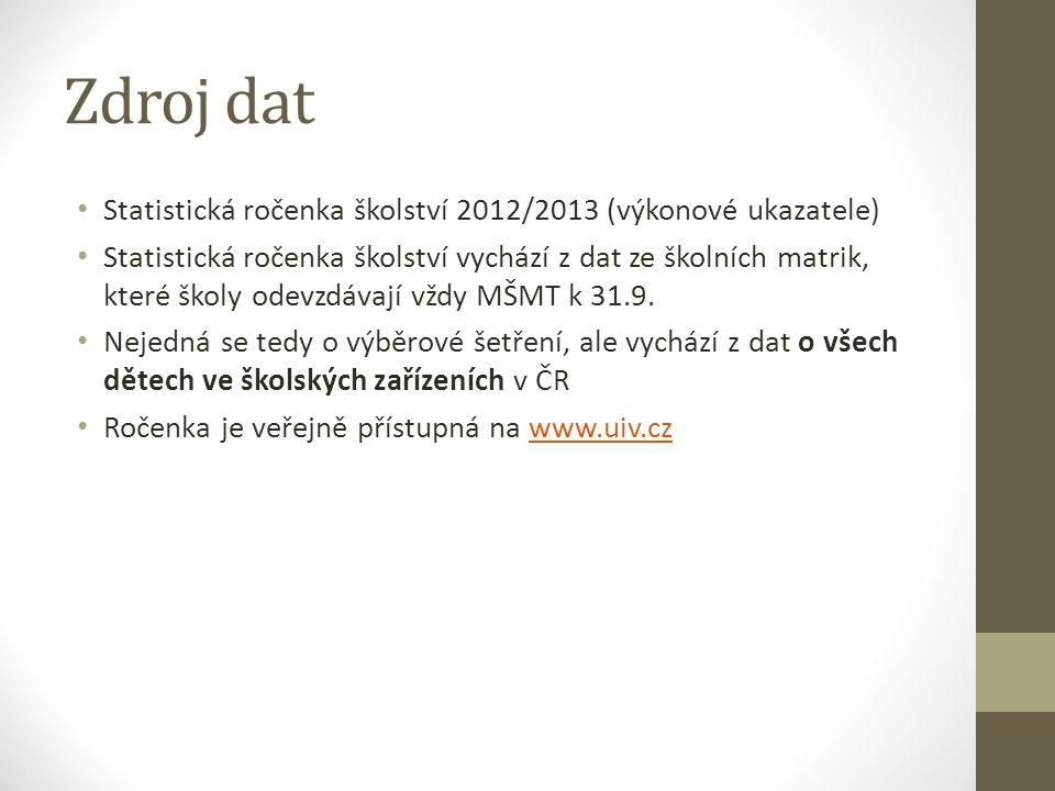 DIAGNOSTIKA SVP V krajích ČR