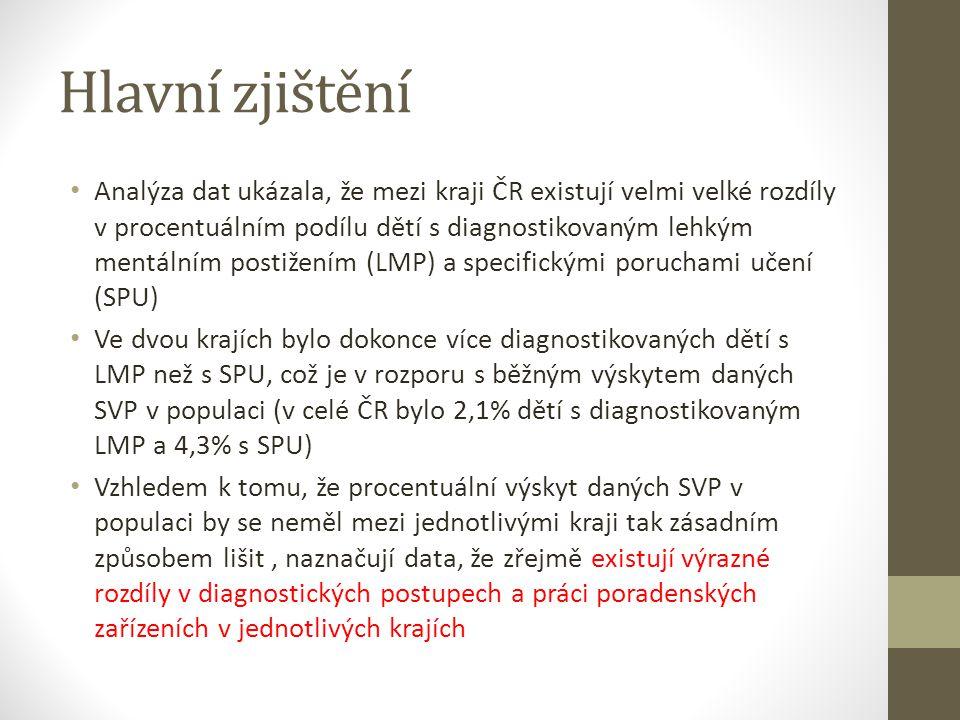 Hlavní zjištění • Analýza dat ukázala, že mezi kraji ČR existují velmi velké rozdíly v procentuálním podílu dětí s diagnostikovaným lehkým mentálním p