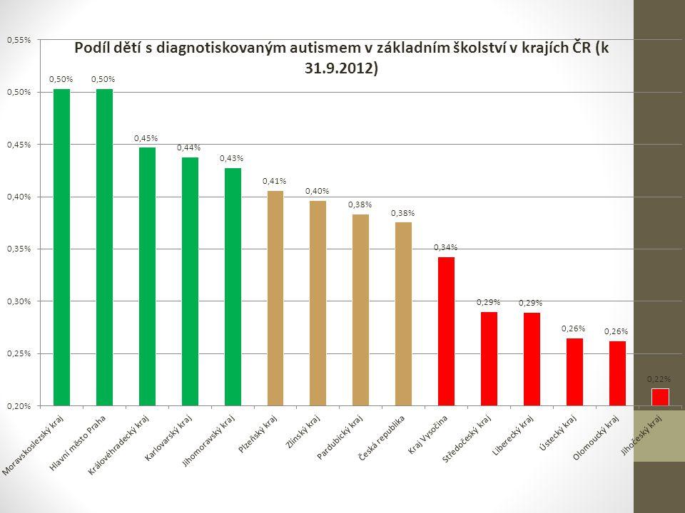 Vyhodnocování SVP : ČR vs.