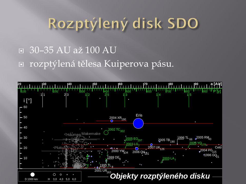  30–35 AU až 100 AU  rozptýlená tělesa Kuiperova pásu.