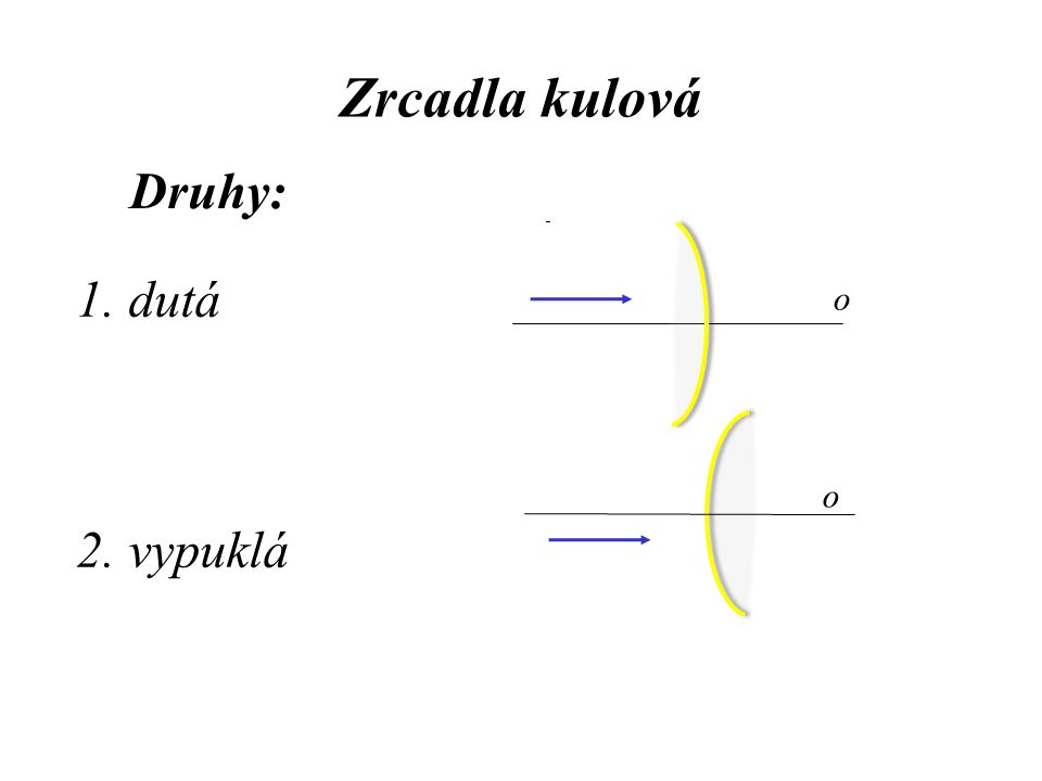 o – optická osa V – vrchol zrcadla S – střed křivosti r – poloměr křivosti r = 2f F – ohnisko f – ohn.