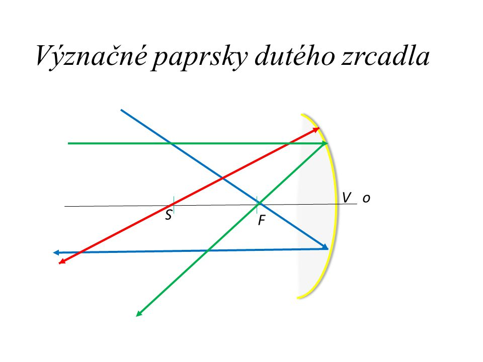 Zobrazení dutým zrcadlem – 3 polohy o F S V 2. 1. 1. 3.