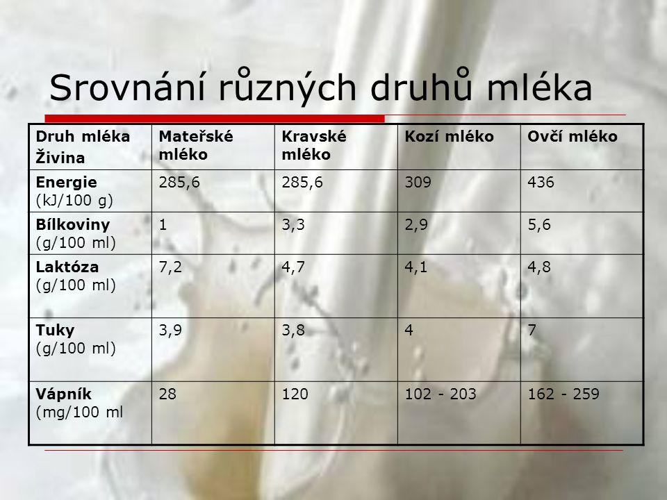 Srovnání různých druhů mléka Druh mléka Živina Mateřské mléko Kravské mléko Kozí mlékoOvčí mléko Energie (kJ/100 g) 285,6 309436 Bílkoviny (g/100 ml)