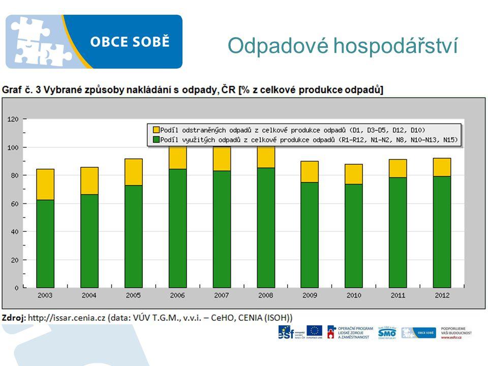 Odpadové hospodářství Data o produkci a nakládání s odpady -Pro získání informací o zařízeních k nakládání s odpady http://odpady.kr-stredocesky.cz/websouhlasy/ znalost území, rozhovory se starosty -Pro získání údajů za roky 2008 – 2012 http://isoh.cenia.cz/groupisoh/ - Údaje o počtu obyvatel http://www.czso.cz/csu/2012edicniplan.nsf/publ/1301- 12-r_2012 - Platné právní předpisy http://www.inisoft.cz/strana/legislativni-prirucka