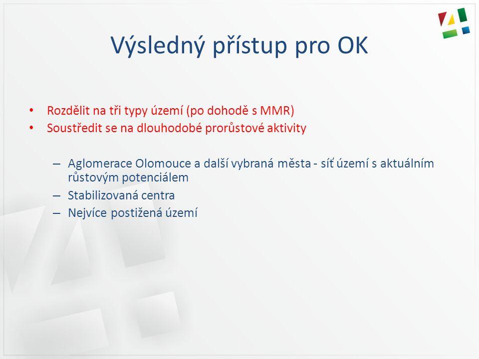 Výsledný přístup pro OK • Rozdělit na tři typy území (po dohodě s MMR) • Soustředit se na dlouhodobé prorůstové aktivity – Aglomerace Olomouce a další