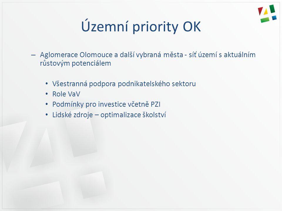Územní priority OK – Aglomerace Olomouce a další vybraná města - síť území s aktuálním růstovým potenciálem • Všestranná podpora podnikatelského sektoru • Role VaV • Podmínky pro investice včetně PZI • Lidské zdroje – optimalizace školství