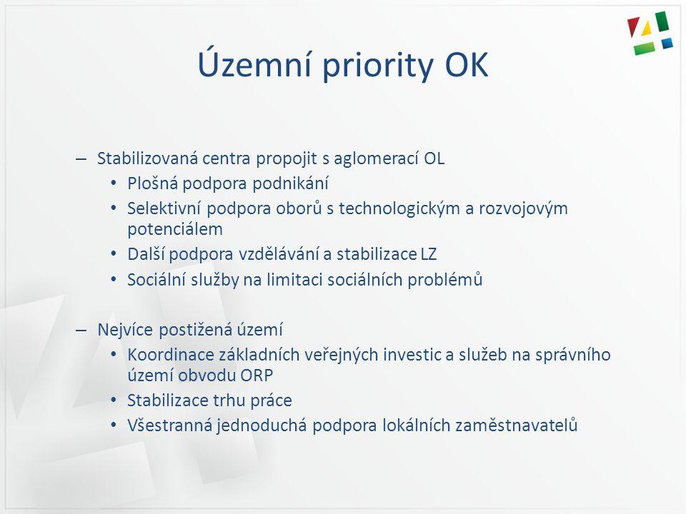 Územní priority OK – Stabilizovaná centra propojit s aglomerací OL • Plošná podpora podnikání • Selektivní podpora oborů s technologickým a rozvojovým
