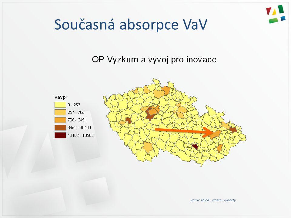 Současná absorpce VaV Zdroj: MSSF, vlastní výpočty
