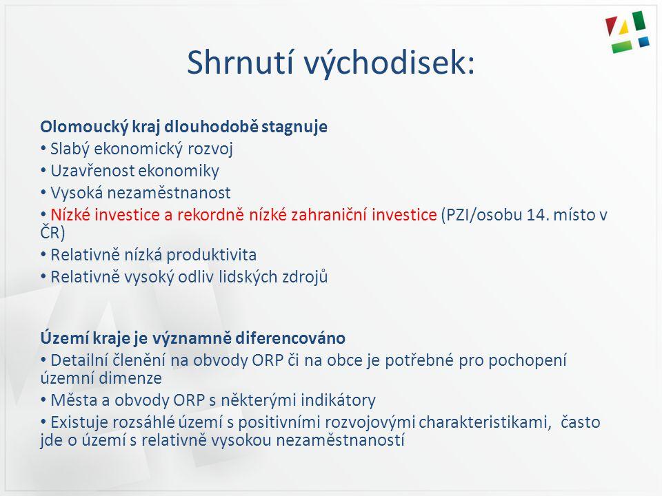 Shrnutí východisek: Olomoucký kraj dlouhodobě stagnuje • Slabý ekonomický rozvoj • Uzavřenost ekonomiky • Vysoká nezaměstnanost • Nízké investice a rekordně nízké zahraniční investice (PZI/osobu 14.