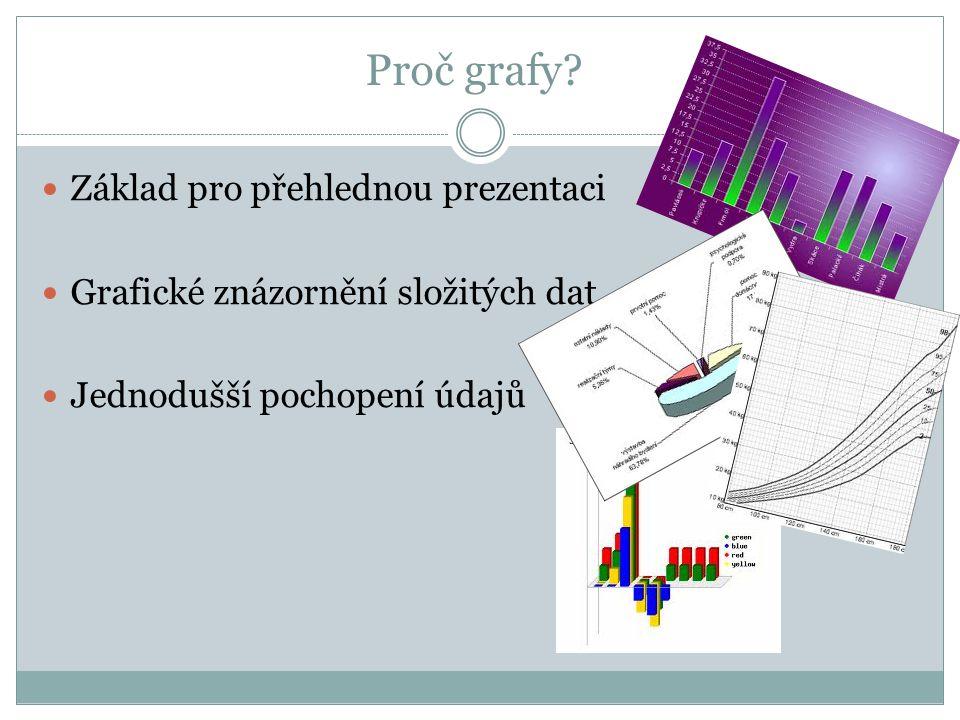 Proč grafy?  Základ pro přehlednou prezentaci  Grafické znázornění složitých dat  Jednodušší pochopení údajů