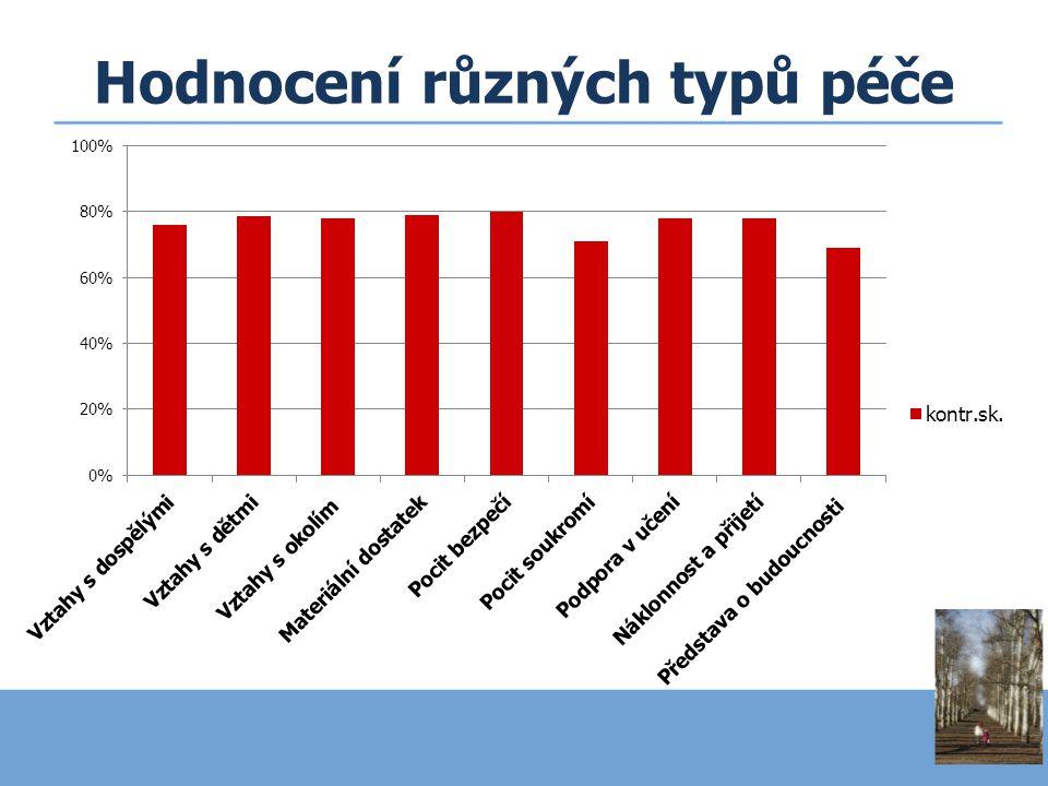 Hodnocení různých typů péče