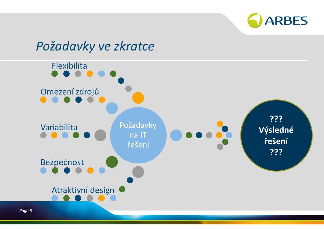 Page 3 Požadavky ve zkratce Požadavky na IT řešení Flexibilita Omezení zdrojů Variabilita Bezpečnost Atraktivní design .