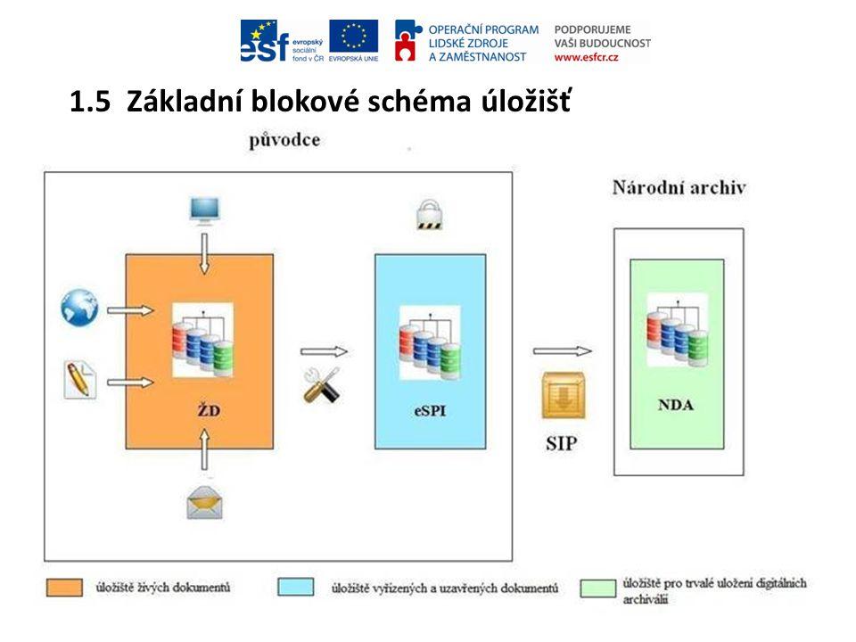 1.6 Vstupy do úložiště živých (vyřizovaných) dokumentů Jaké dokumenty do úložiště vstupujíJaké dokumenty do úložiště vstupují.