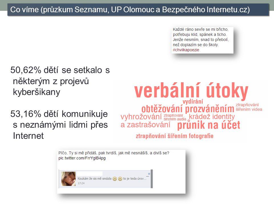 Co víme (průzkum Seznamu, UP Olomouc a Bezpečného Internetu.cz) 50,62% dětí se setkalo s některým z projevů kyberšikany 53,16% dětí komunikuje s neznámými lidmi přes Internet