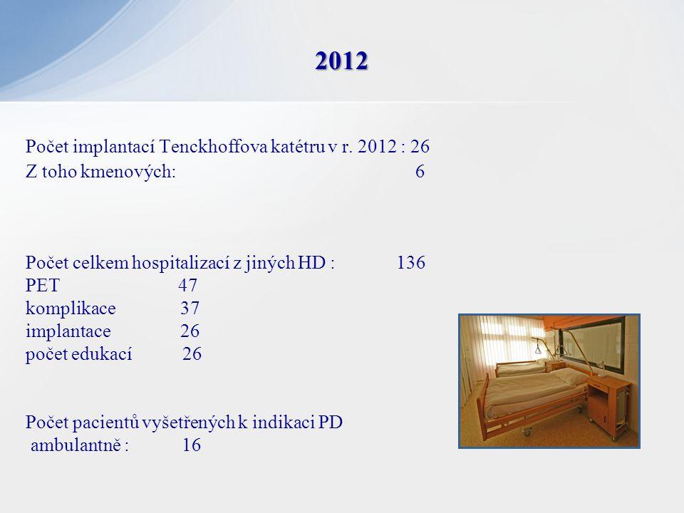 Počet implantací Tenckhoffova katétru v r. 2012 : 26 Z toho kmenových: 6 Počet celkem hospitalizací z jiných HD : 136 PET 47 komplikace 37 implantace