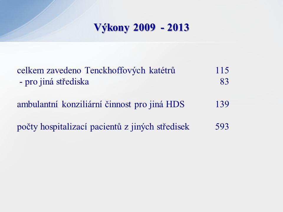 celkem zavedeno Tenckhoffových katétrů 115 - pro jiná střediska 83 ambulantní konziliární činnost pro jiná HDS 139 počty hospitalizací pacientů z jiný