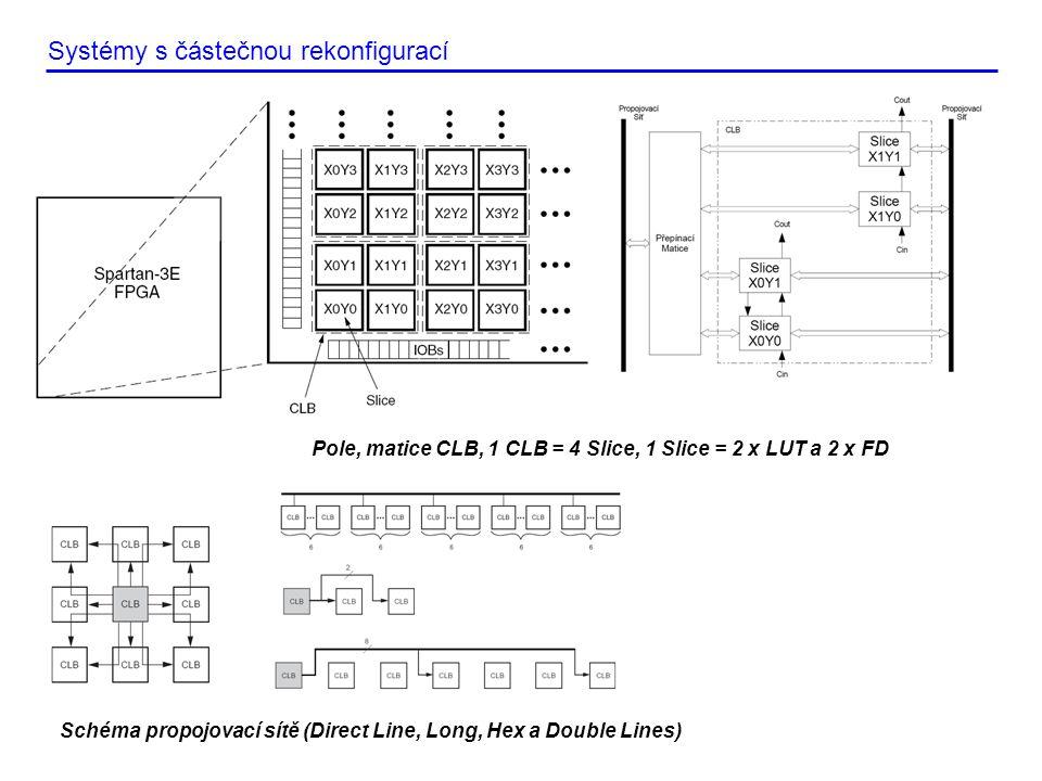 Systémy s částečnou rekonfigurací Schéma propojovací sítě (Direct Line, Long, Hex a Double Lines) Pole, matice CLB, 1 CLB = 4 Slice, 1 Slice = 2 x LUT