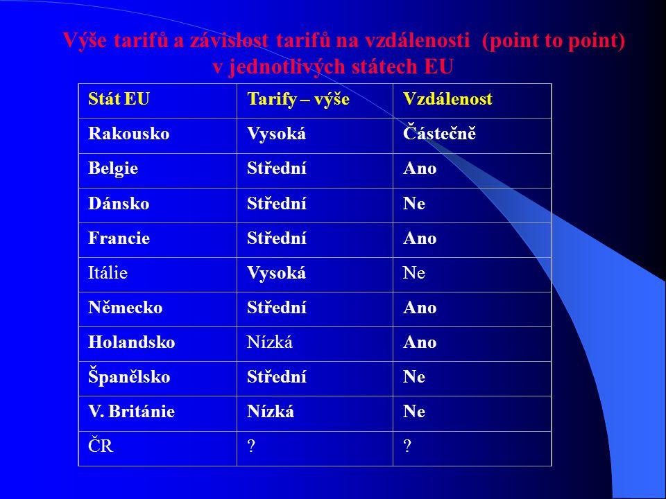 Stát EUTarify – výšeVzdálenost RakouskoVysokáČástečně BelgieStředníAno DánskoStředníNe FrancieStředníAno ItálieVysokáNe NěmeckoStředníAno HolandskoNíz