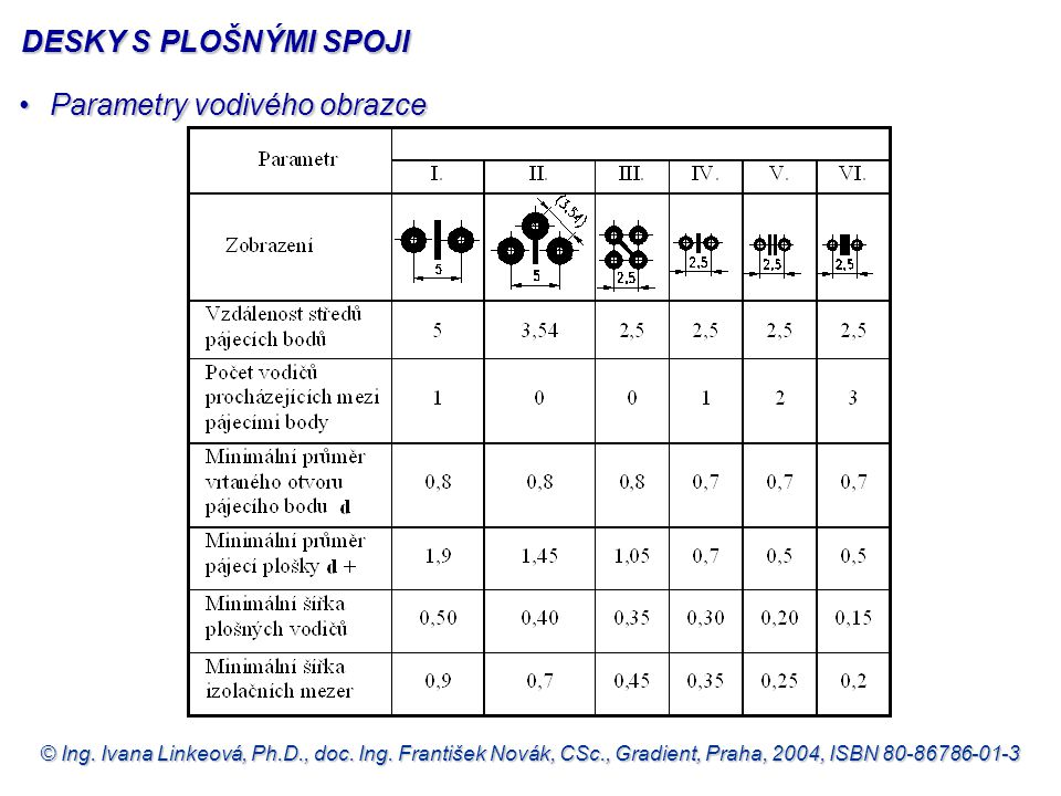© Ing. Ivana Linkeová, Ph.D., doc. Ing. František Novák, CSc., Gradient, Praha, 2004, ISBN 80-86786-01-3 •Parametry vodivého obrazce DESKY S PLOŠNÝMI