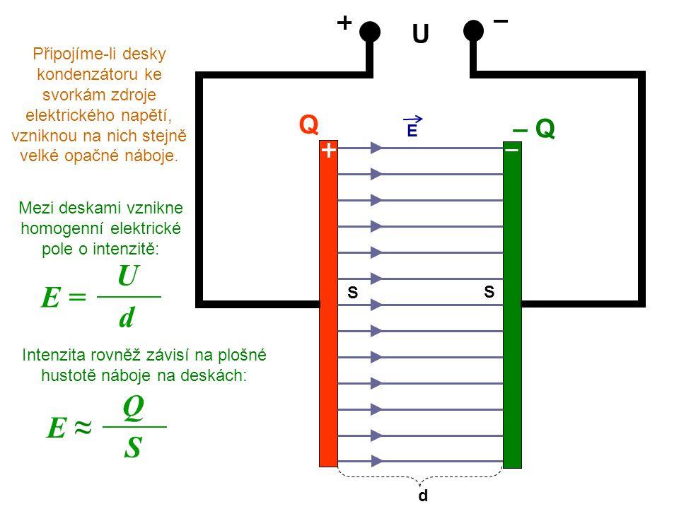 U Q – Q Připojíme-li desky kondenzátoru ke svorkám zdroje elektrického napětí, vzniknou na nich stejně velké opačné náboje. Mezi deskami vznikne homog