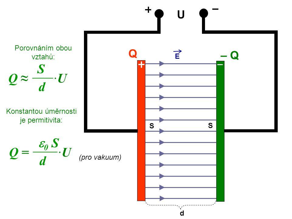 U Q – Q Porovnáním obou vztahů: E d Q ≈ ·U S d S S Konstantou úměrnosti je permitivita: Q = ·U  0 S d (pro vakuum)