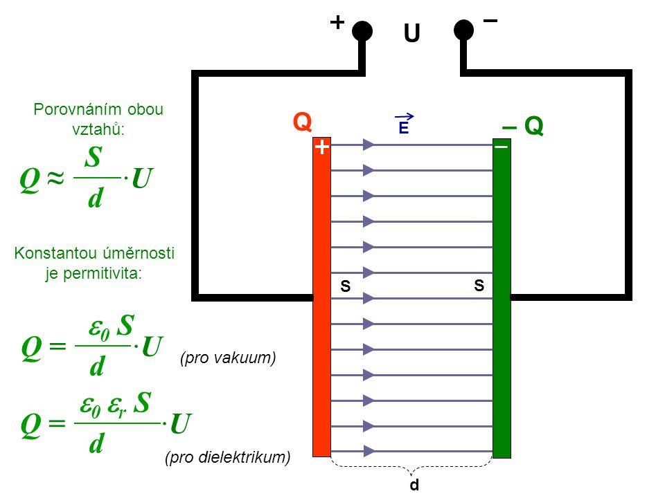 U Q – Q Porovnáním obou vztahů: E d Q ≈ ·U S d S S Q = ·U  0 S d (pro vakuum) Q = ·U  0  r S d (pro dielektrikum) Konstantou úměrnosti je permitivi