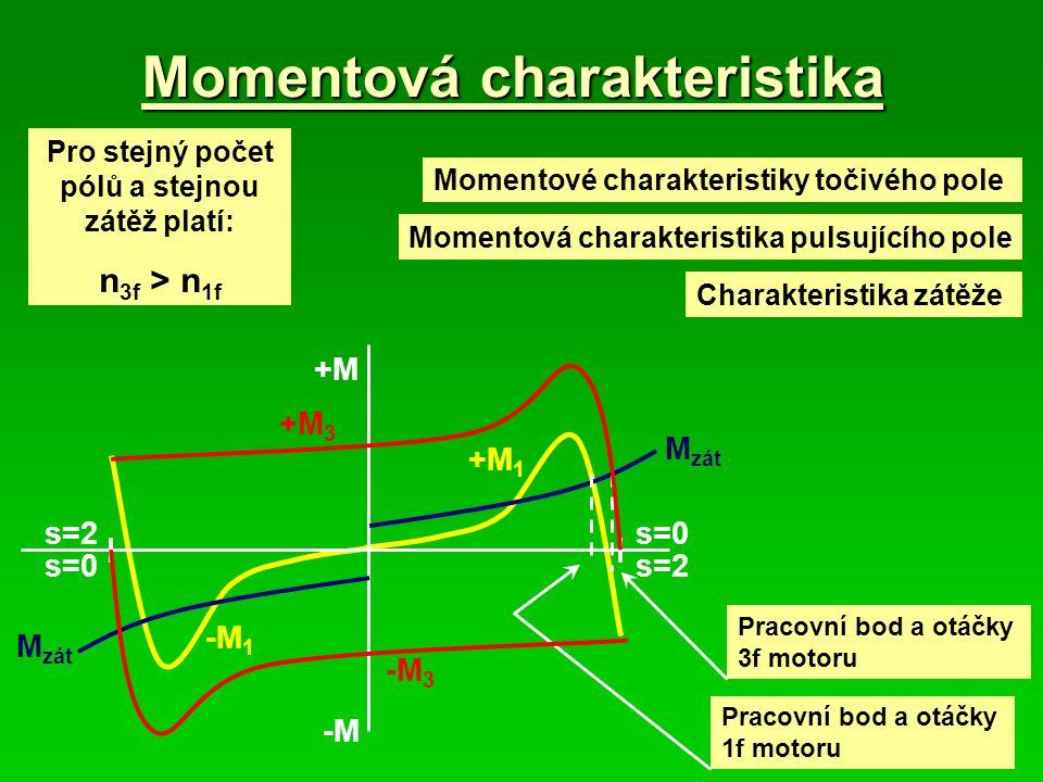 Momentová charakteristika M zát Momentové charakteristiky točivého pole Pracovní bod a otáčky 1f motoru +M 3 -M 3 -M +M s=2s=0 s=2 -M 1 +M 1 Momentová