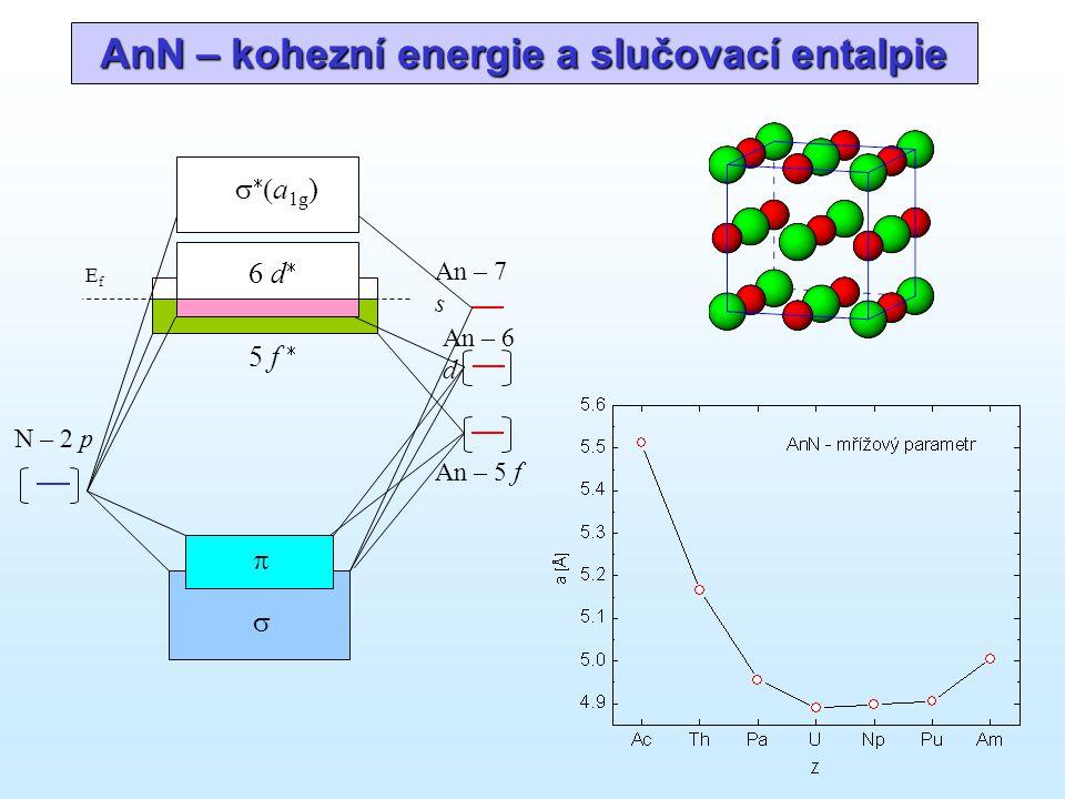 AnN – kohezní energie a slučovací entalpie N – 2 p      a 1g ) 6 d  EfEf An – 6 d An – 7 s 5 f  An – 5 f