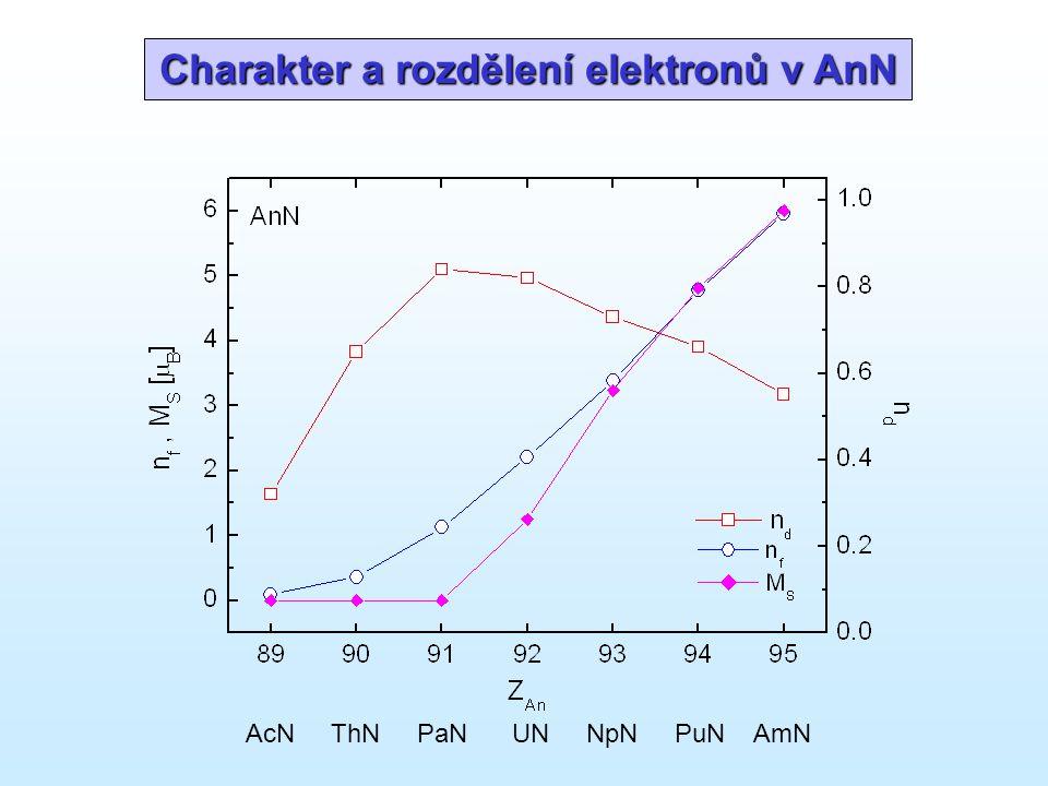 Charakter a rozdělení elektronů v AnN AcN ThN PaN UN NpN PuN AmN