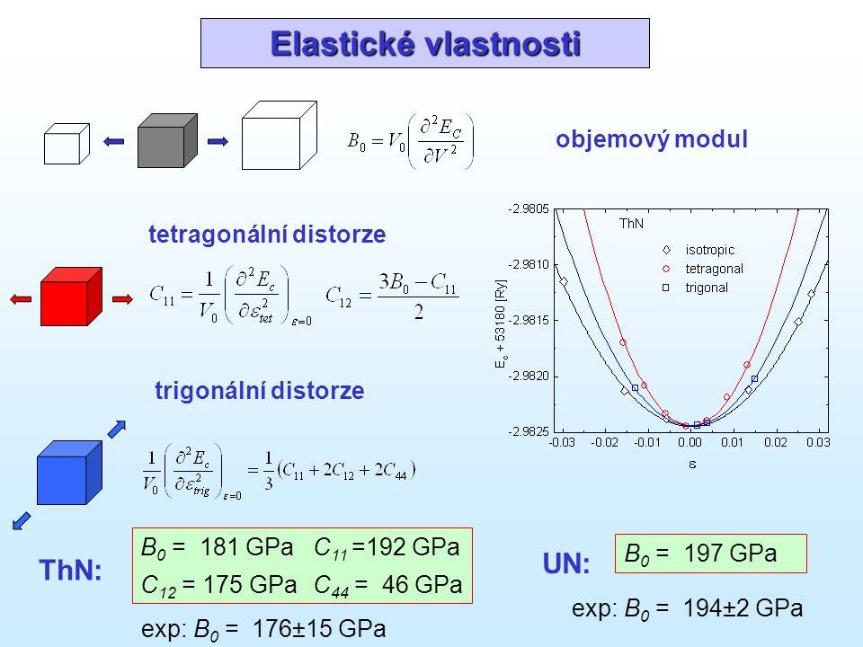 Elastické vlastnosti B 0 = 181 GPaC 11 =192 GPa C 12 = 175 GPaC 44 = 46 GPa ThN: objemový modul tetragonální distorze trigonální distorze exp: B 0 = 1