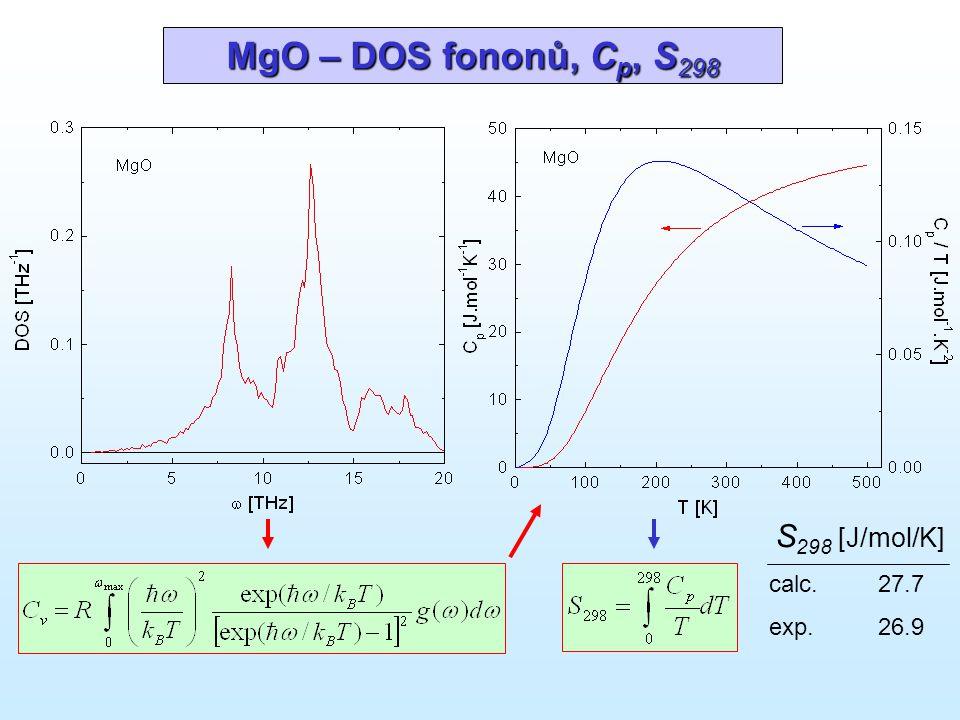 MgO – DOS fononů, C p, S 298 S 298 [J/mol/K] calc. 27.7 exp. 26.9