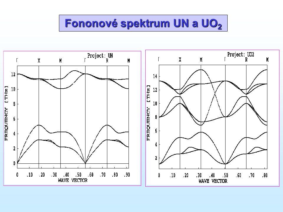 Fononové spektrum UN a UO 2