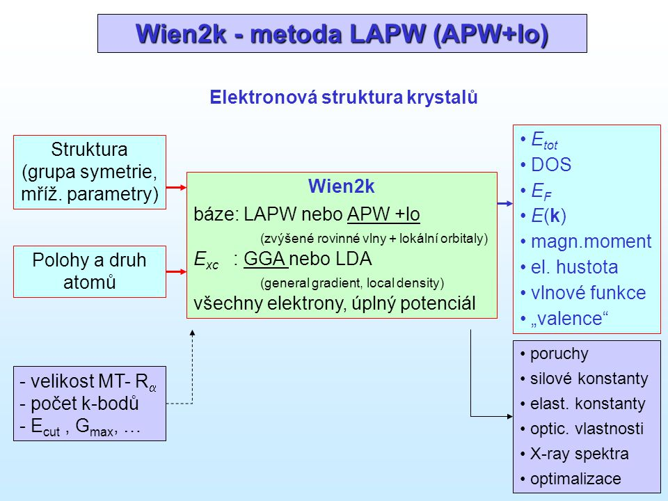 Metoda LAPW (APW+lo) báze: linearizované robinné vlny (LAPW) navýšené rovinné vlny + lokální orbitaly (APW + lo) I MT  MT  rr RR r'r' rovinné vlny lo LO – semikorové stavy APW LAPW nebo