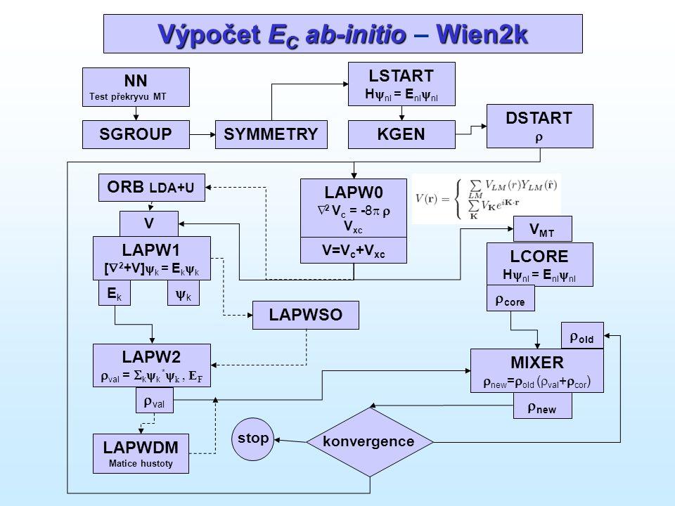 Výpočet E C ab-initio Wien2k Výpočet E C ab-initio – Wien2k NN Test překryvu MT SGROUPSYMMETRY LSTART H  nl = E nl  nl KGEN LAPW0  2 V c = -8  V