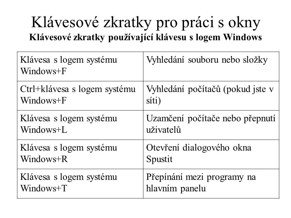 Klávesové zkratky pro práci s okny Klávesové zkratky používající klávesu s logem Windows Klávesa s logem systému Windows+F Vyhledání souboru nebo slož