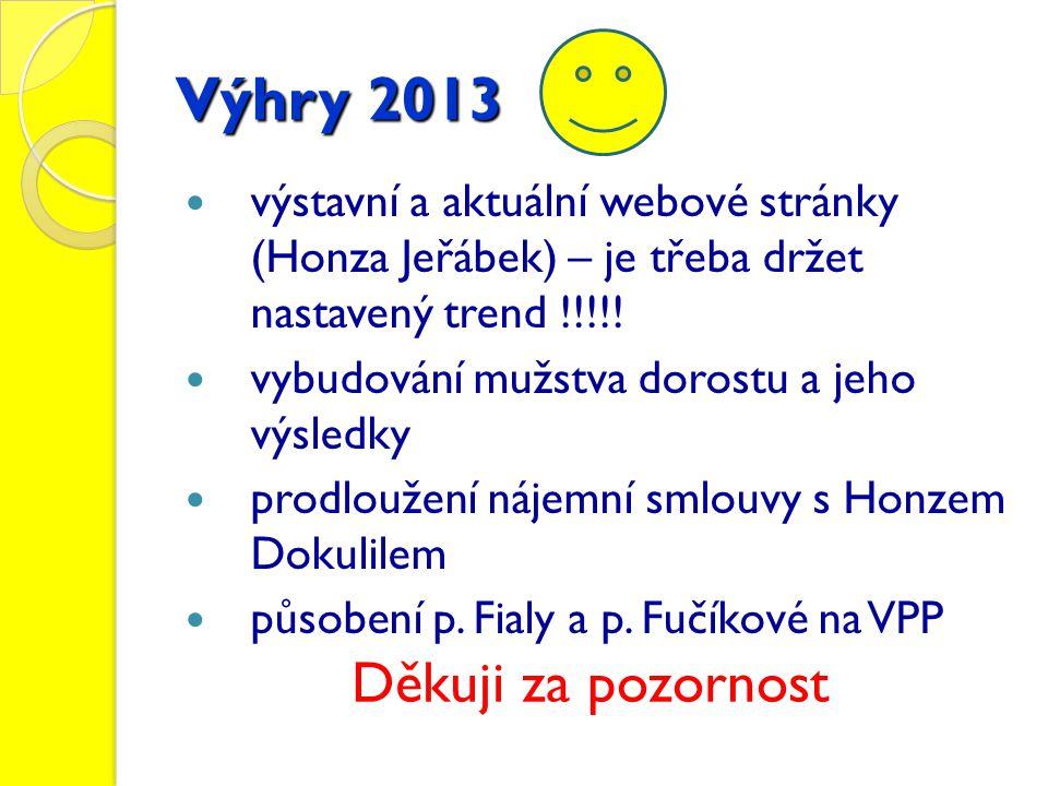 Výhry 2013  výstavní a aktuální webové stránky (Honza Jeřábek) – je třeba držet nastavený trend !!!!.