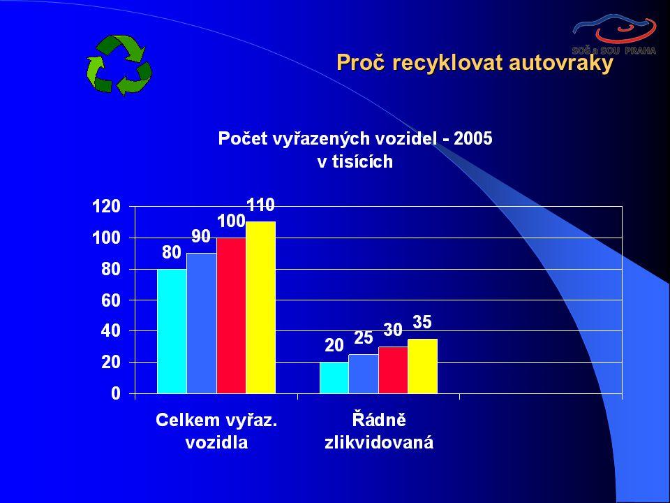 Roční spotřeba recyklovaných železných materiálů v hutních podnicích na území ČR se pohybuje okolo 200 až 250 tisíc tun.