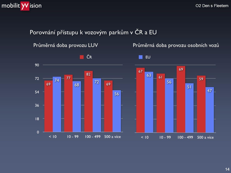 14 Porovnání přístupu k vozovým parkům v ČR a EU O2 Den s Fleetem Průměrná doba provozu LUVPrůměrná doba provozu osobních vozů
