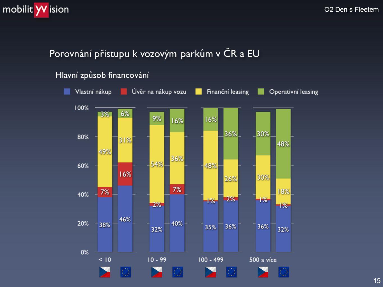 15 Porovnání přístupu k vozovým parkům v ČR a EU O2 Den s Fleetem Hlavní způsob financování