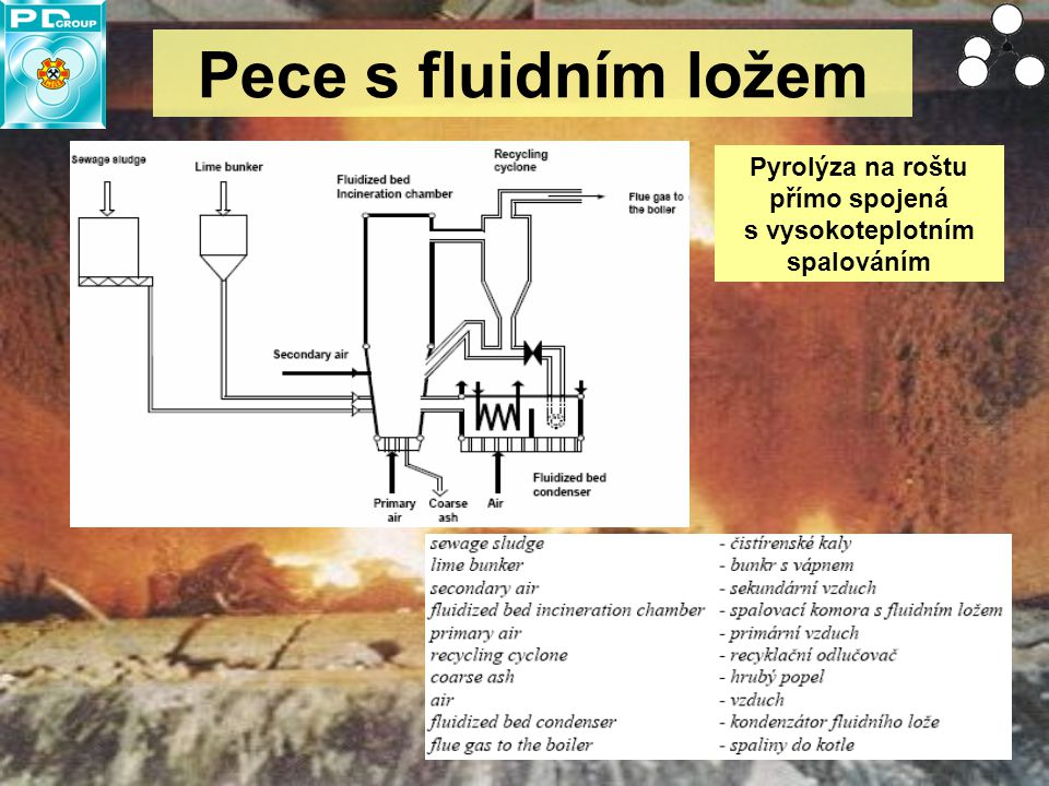 10 Pece s fluidním ložem Pyrolýza na roštu přímo spojená s vysokoteplotním spalováním