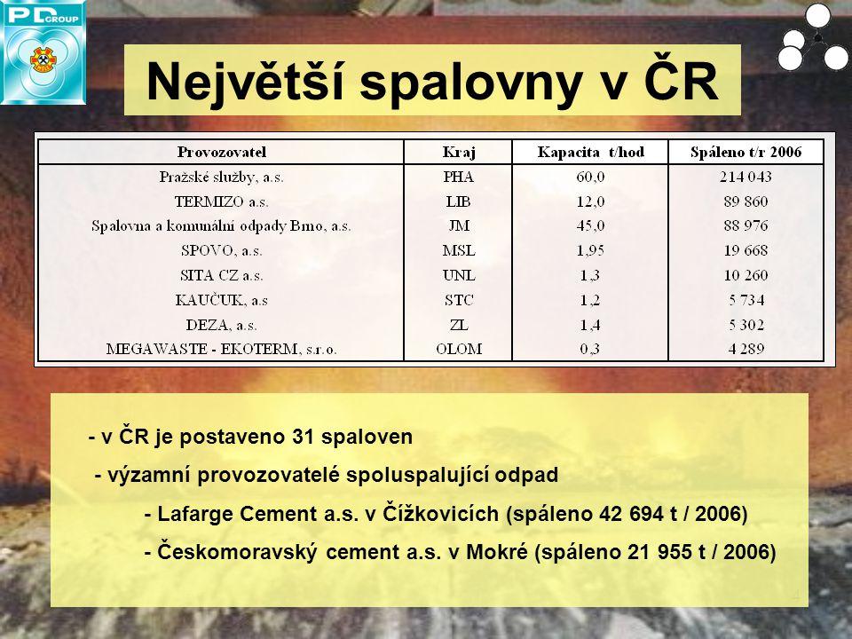4 Největší spalovny v ČR - v ČR je postaveno 31 spaloven - výzamní provozovatelé spoluspalující odpad - Lafarge Cement a.s. v Čížkovicích (spáleno 42