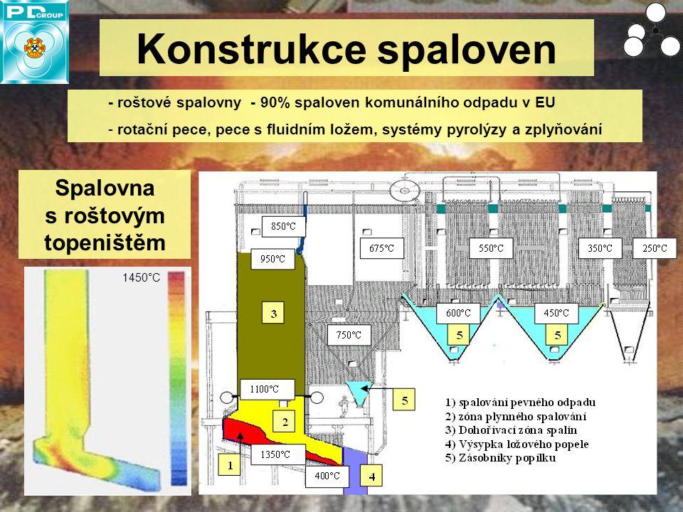 5 Konstrukce spaloven - roštové spalovny - 90% spaloven komunálního odpadu v EU - rotační pece, pece s fluidním ložem, systémy pyrolýzy a zplyňování S