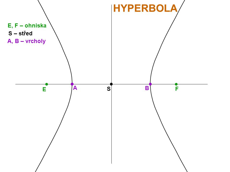 E F HYPERBOLA E, F – ohniska S S – střed A B A, B – vrcholy