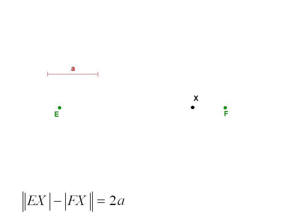 E F S x y m n Poznámka : Pokud a = b, hyperbola je rovnoosá