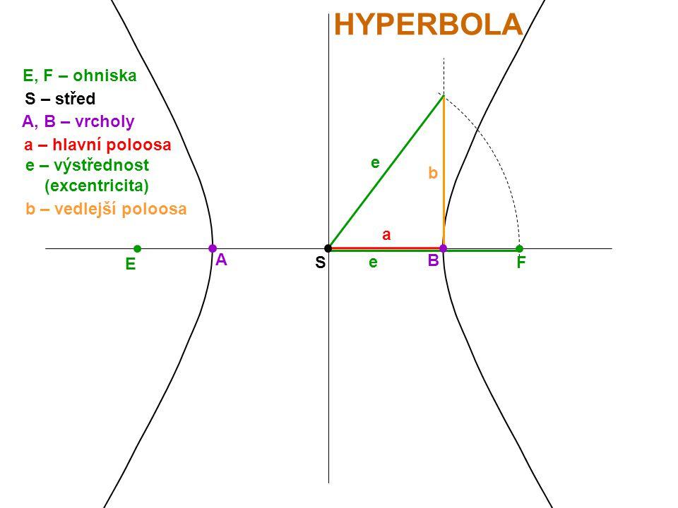 E F HYPERBOLA E, F – ohniska S S – střed A B A, B – vrcholy a a – hlavní poloosa e e – výstřednost (excentricita) e b b – vedlejší poloosa