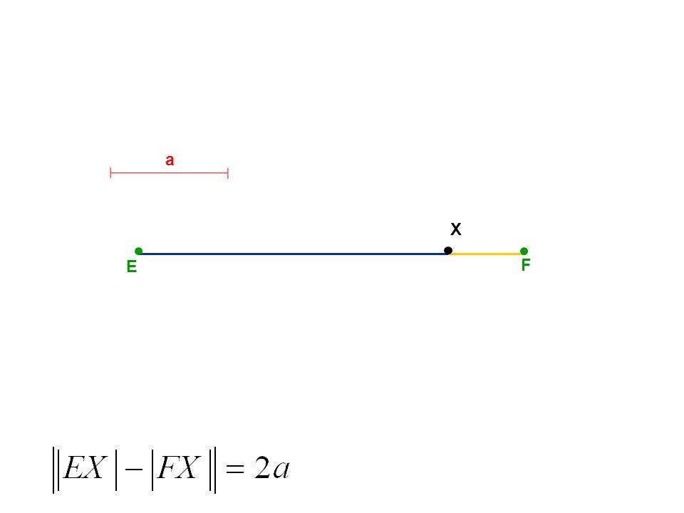 E F Asymptoty hyperboly S a e e b x y pro: se nazývají asymptoty hyperboly