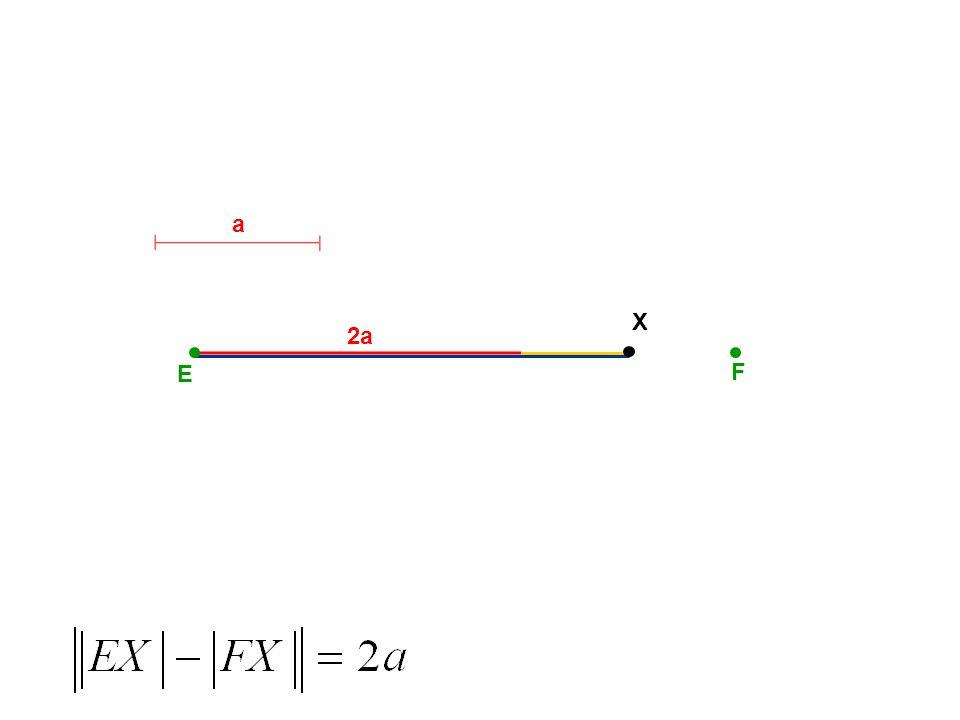 E F Asymptoty hyperboly S e x y rovnice asymptot: